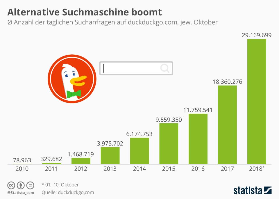 Anzahl Suchanfragen bei der alternativen Suchmaschine DuckDuckGo