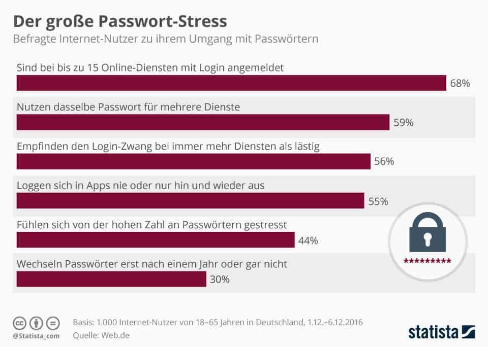 Wie sicher ist mein Passwort - Wiederverwendung von Passwörtern